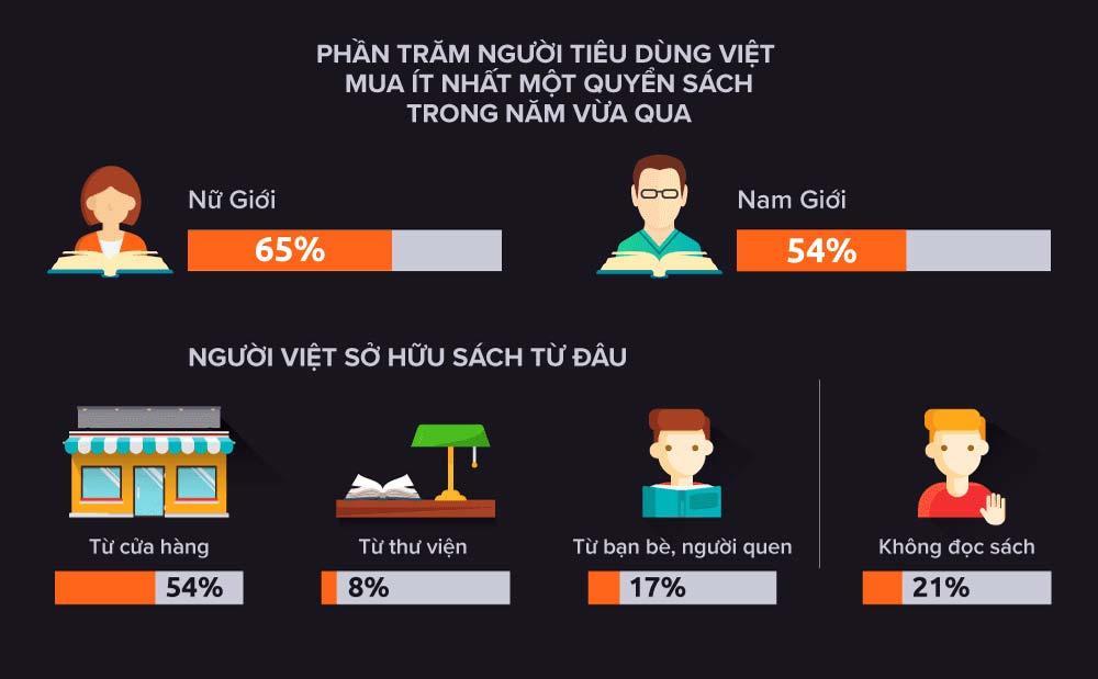 Một vài số liệu thống kê về tình hình văn hoá đọc tại Việt Nam